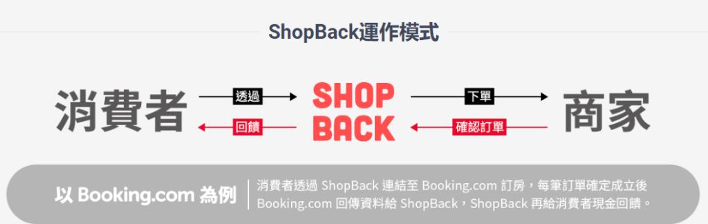 Shop Back運作模式